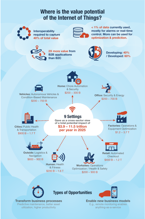 mgi-internetofthings_infographic-v10