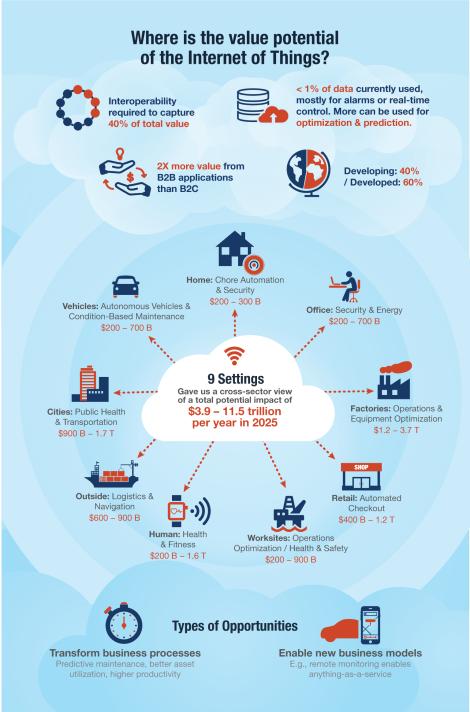mgi-internetofthings_infographic-v10
